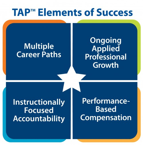 tap four elements graphic