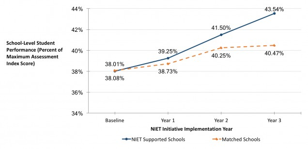 niet louisiana schools outperform matched schools