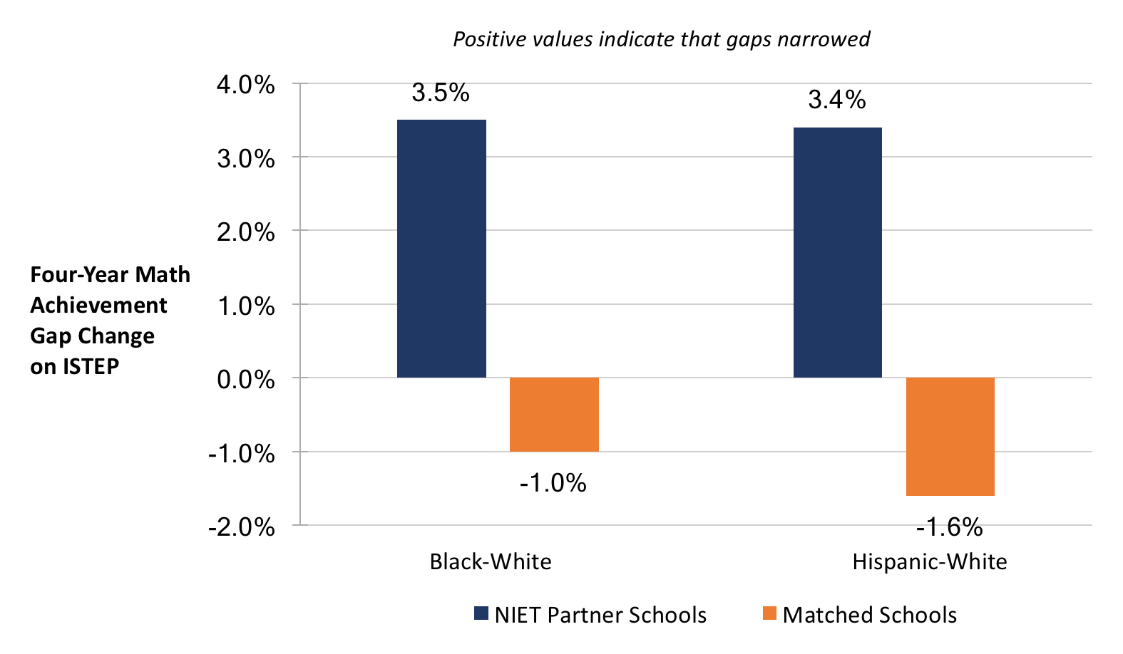 niet indiana partners outperform matched schools